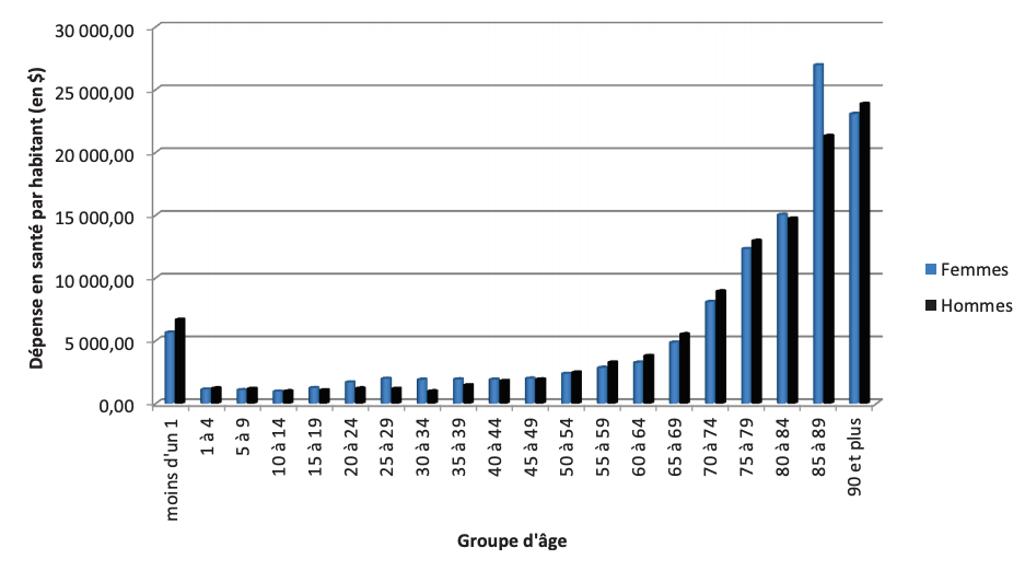 Dépenses annuelles RAMQ selon âge